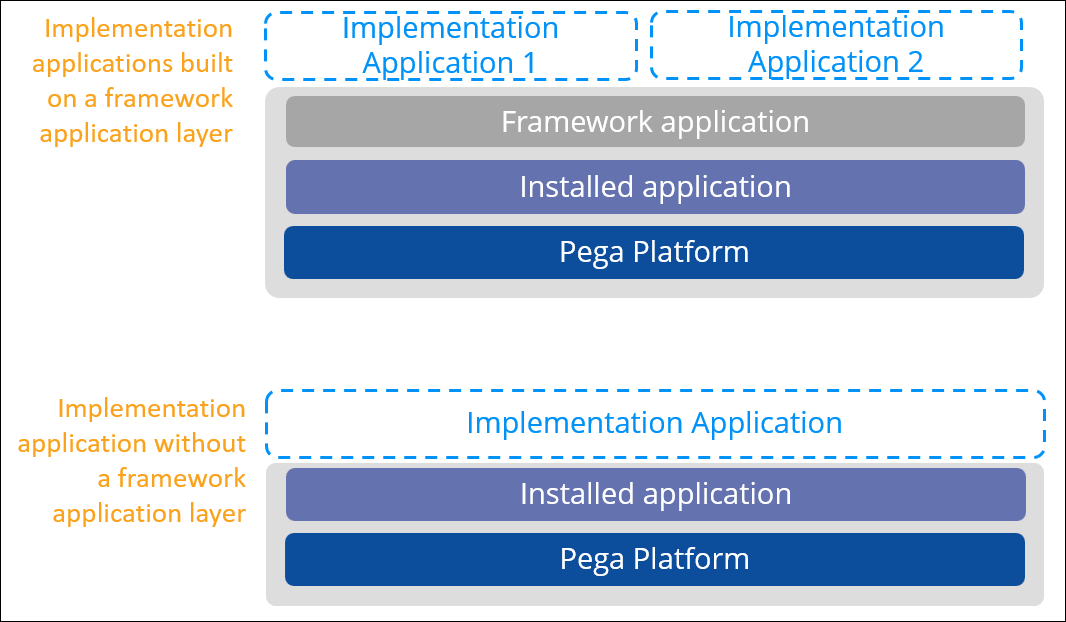 Implementation application with and without a framework layer