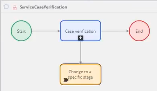 Visual representation of the ServiceCaseVerification flow with alternate stage selected in case of verification failure