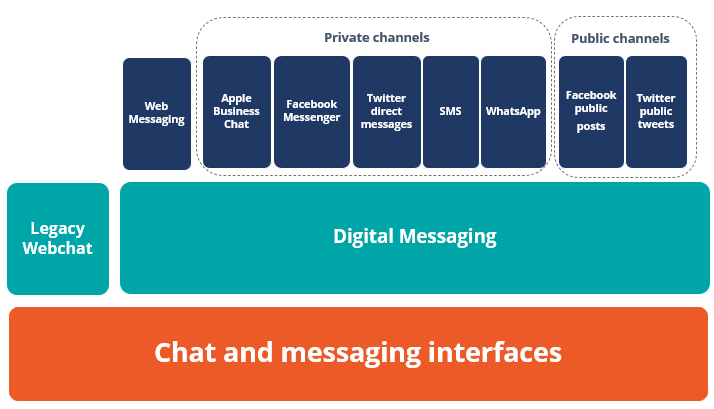 Chat and messaging interfaces