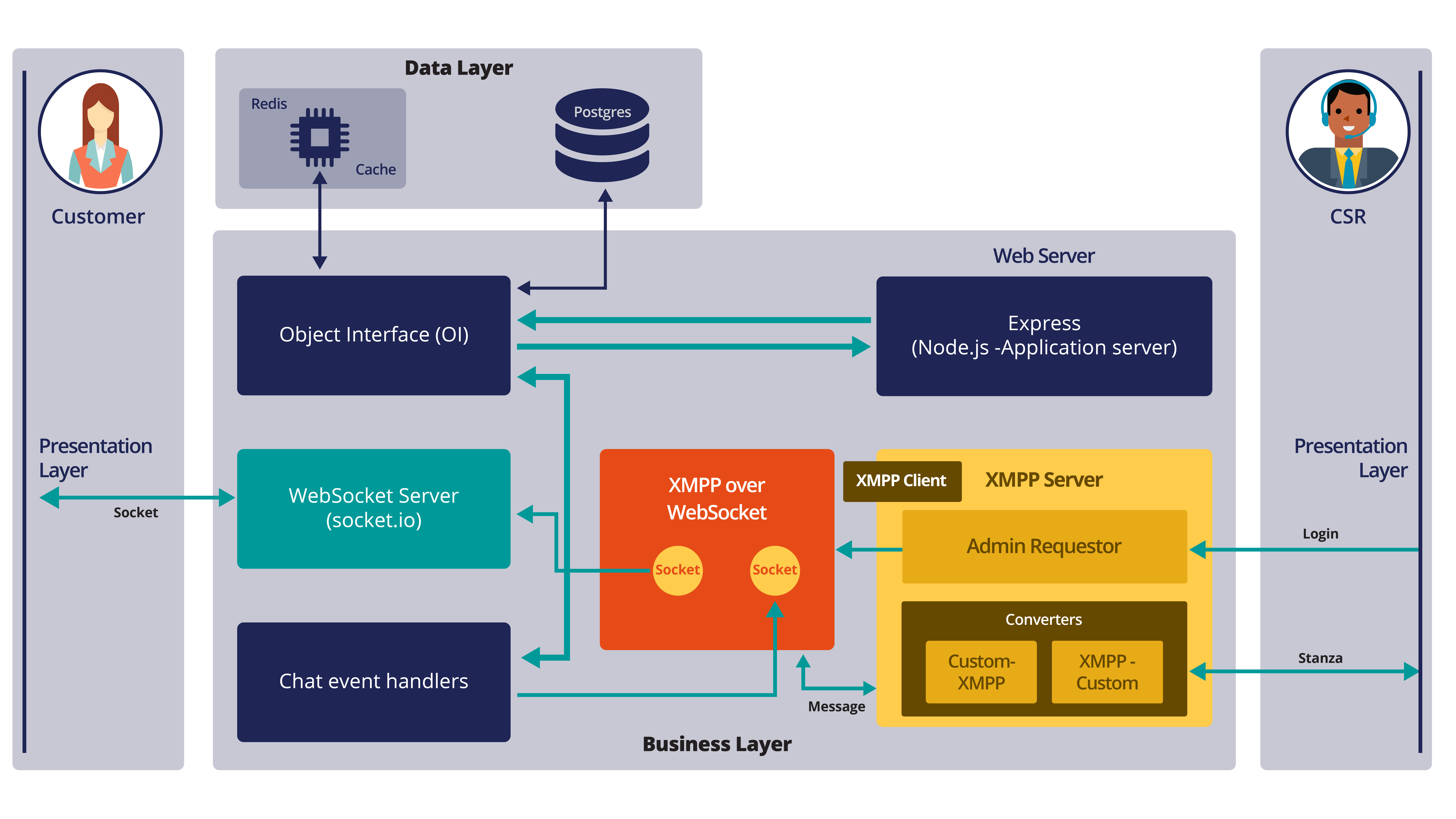 Chat engine architecture that explains the data flow between a customer and a                     CSR