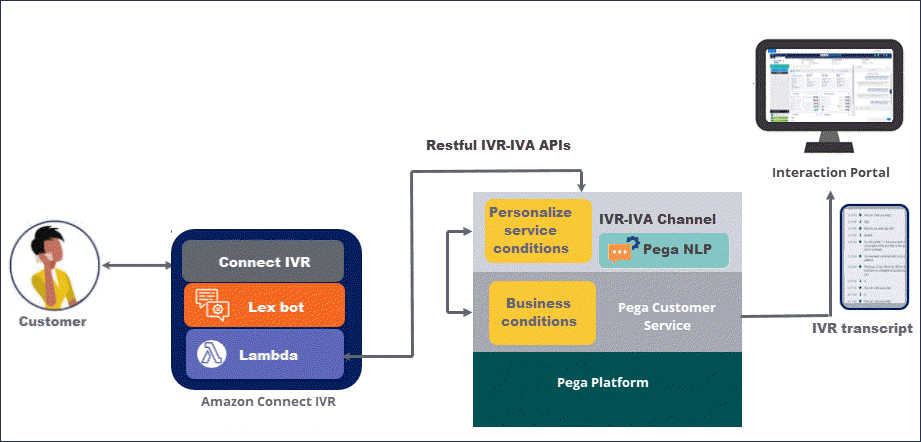 An example integration of Pega Customer Service with Amazon Connect                         IVR