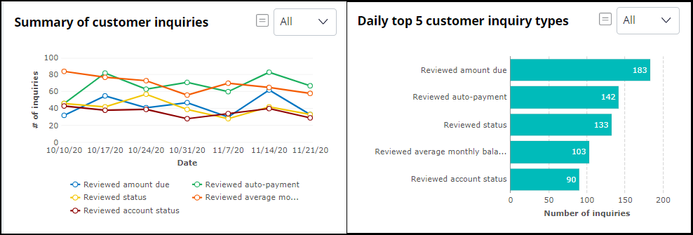 Displaying two out-of-the box customer inquiry reports