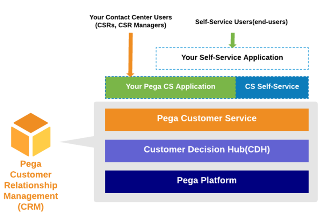 CS Self-Service application stack