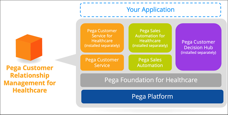Application stack diagram that shows the application layers for the applications in             the Healthcare suite