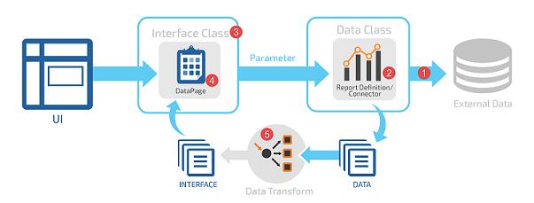 Data integration model