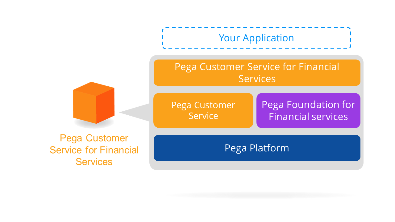 Pega Customer Relationship Management for Financial Services application stack