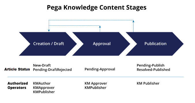 Diagram that shows the stages of Pega Knowledge content