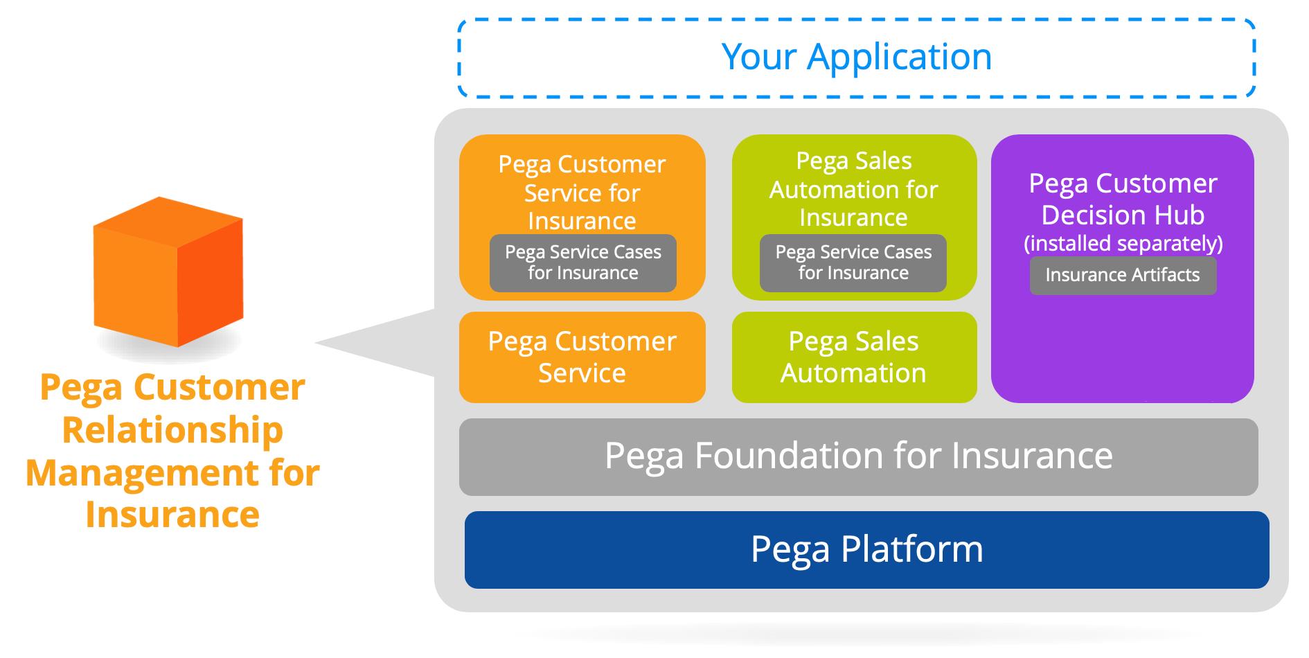 Pega Customer Relationship Management for Insurance application stack