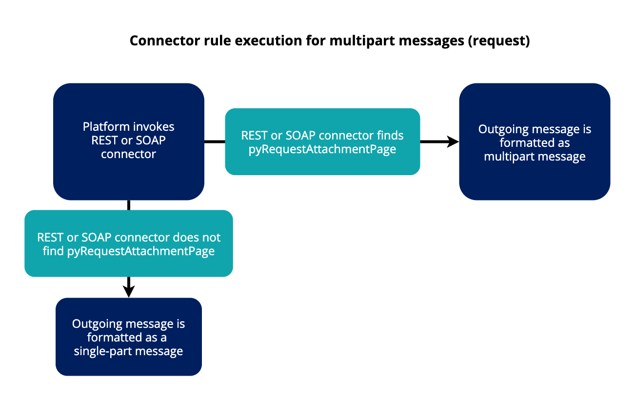 Diagram of connector rule execution for multipart messages request