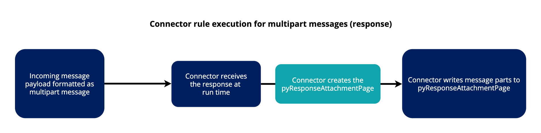 Diagram of connector rule execution for multipart messages response