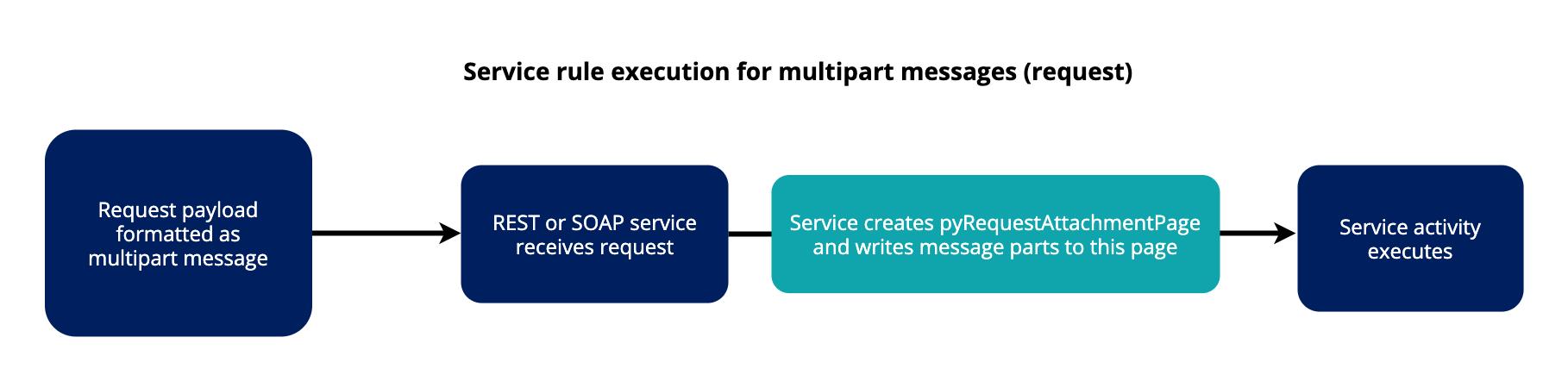 Diagram of service rule execution for multipart messages request