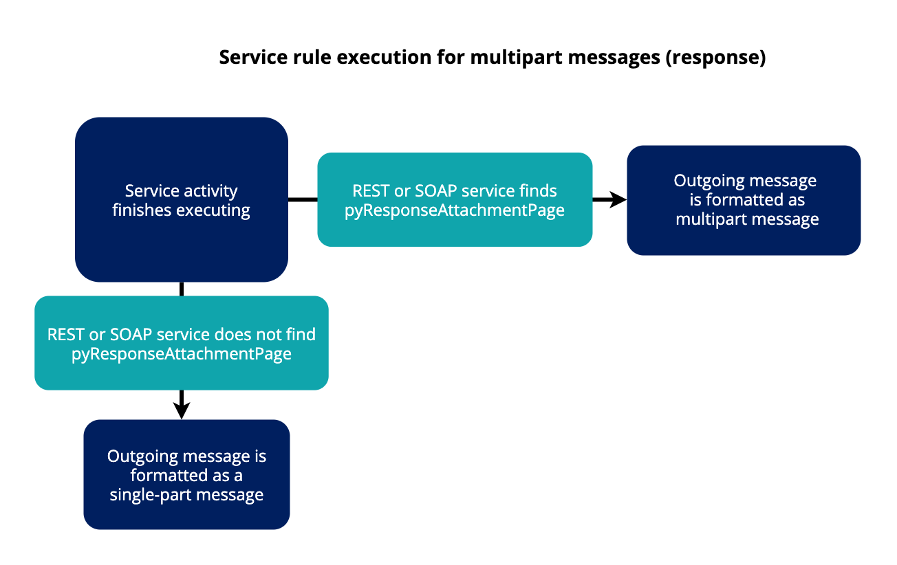Diagram of service rule execution for multipart messages response