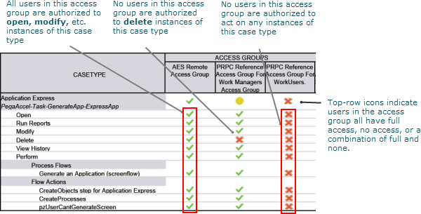 A section of a report for an application with three access groups