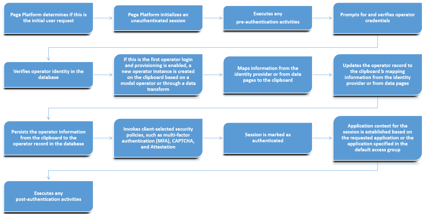 A flow chart of the Authorization process flow described above
