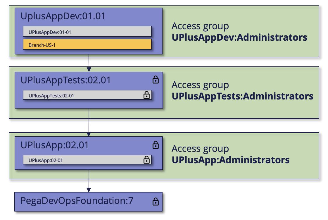 Configured application