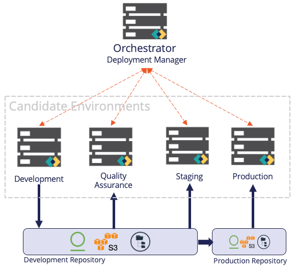 Deployment Manager overview