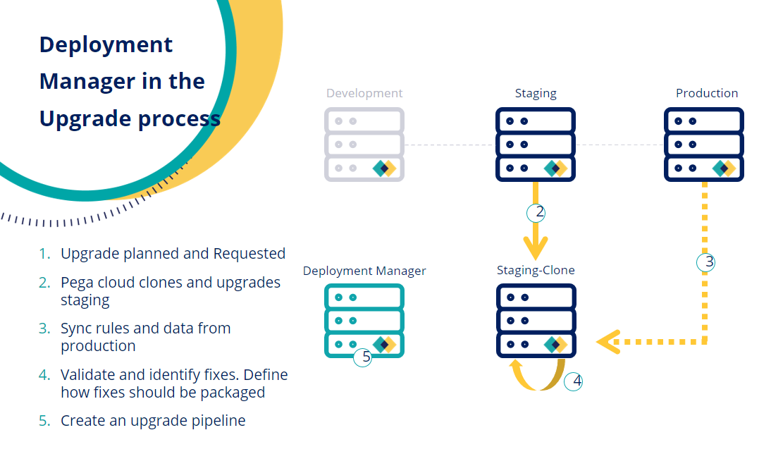 Using Deployment Manager to automate and simplify the upgrade process