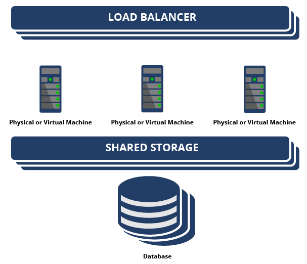 Components of the high availability architecture