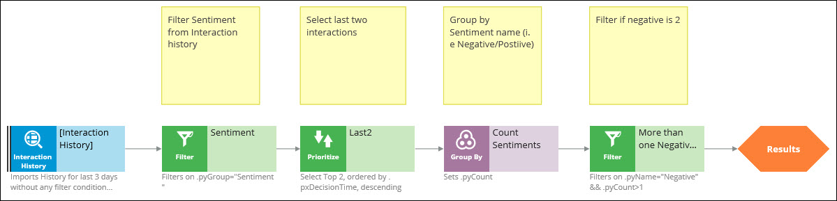 The configuration of strategy components for extracting previous                         interactions with negative sentiment.
