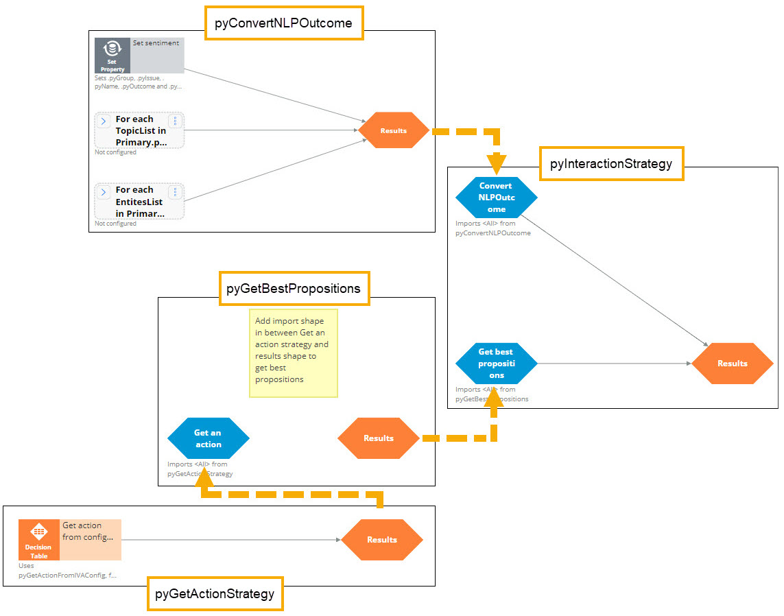 A flowchart showing the relations between the decision strategies within                         the Interaction API.