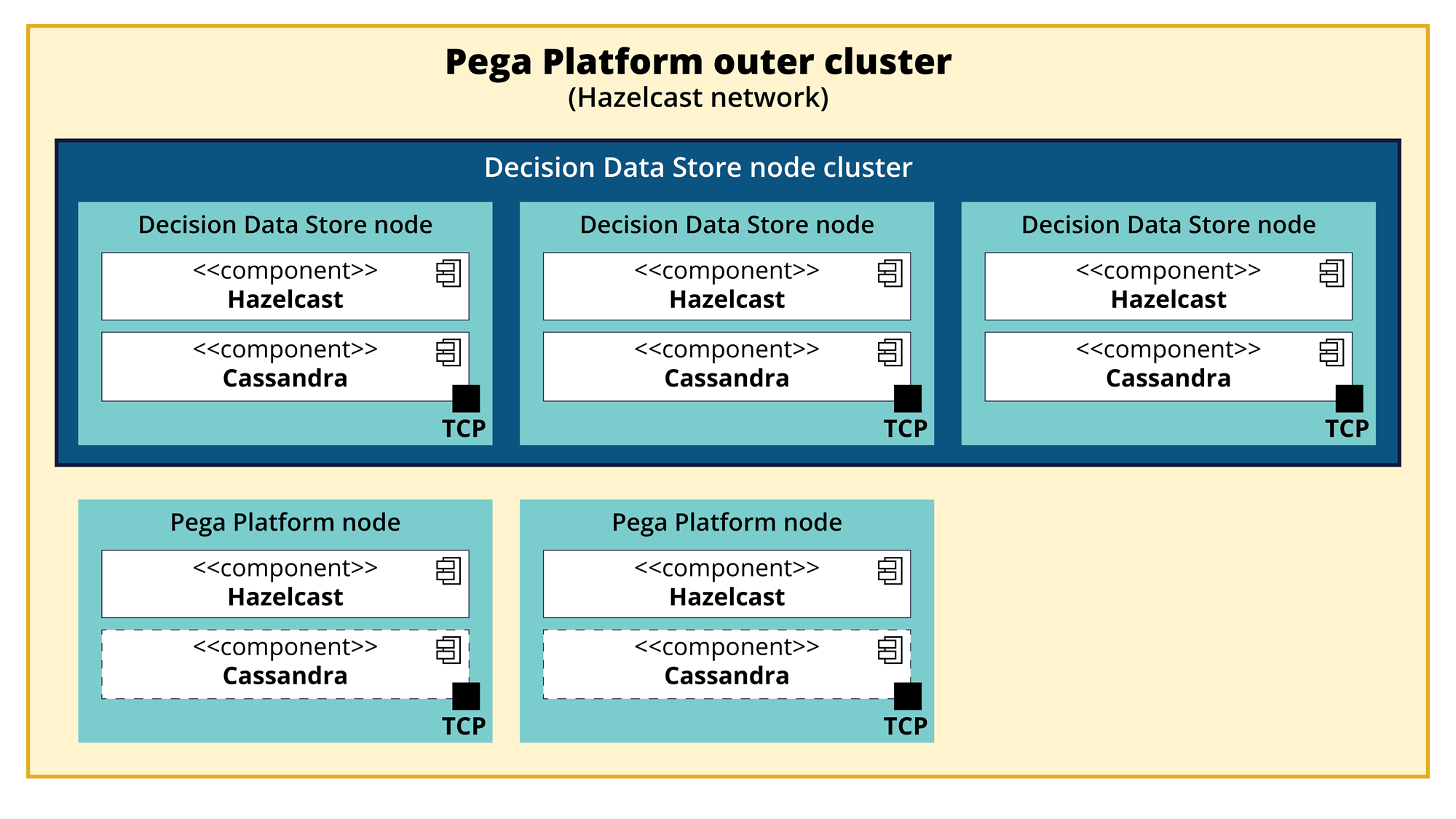 Pega Platform outer cluster consists of the DDS node cluster and other                         nodes that do not belong to the DDS node cluster