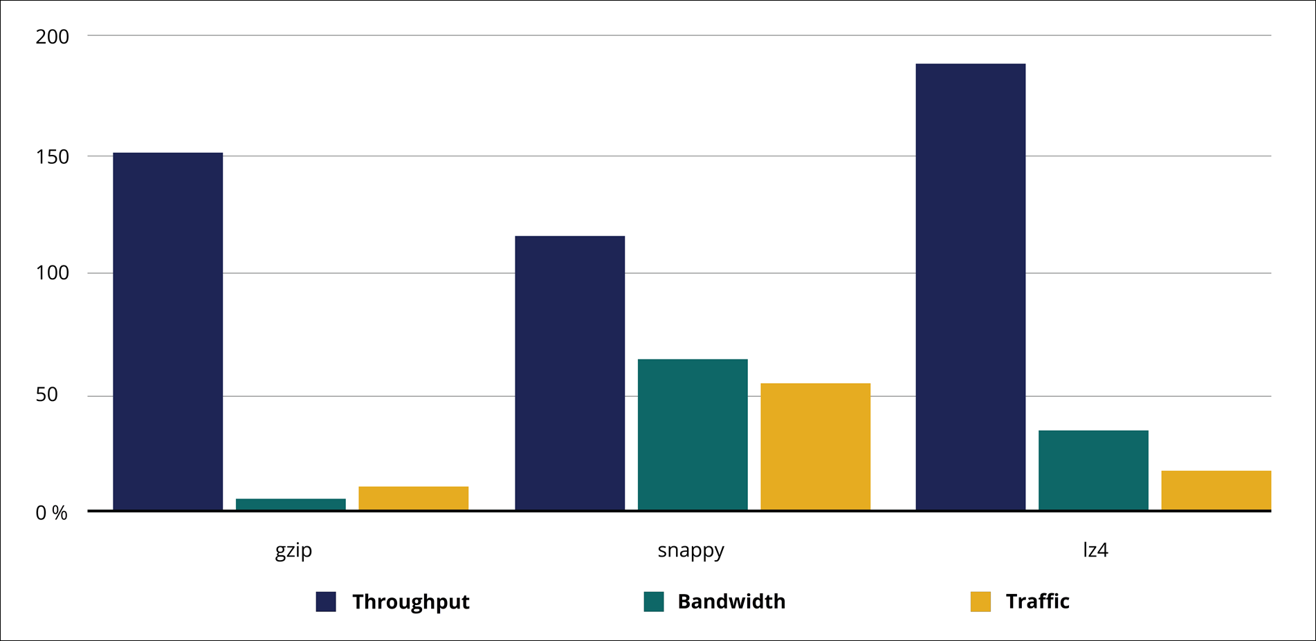 The bar chart shows that LZ4 has the highest throughput. Snappy has the                         highest bandwidth and traffic.