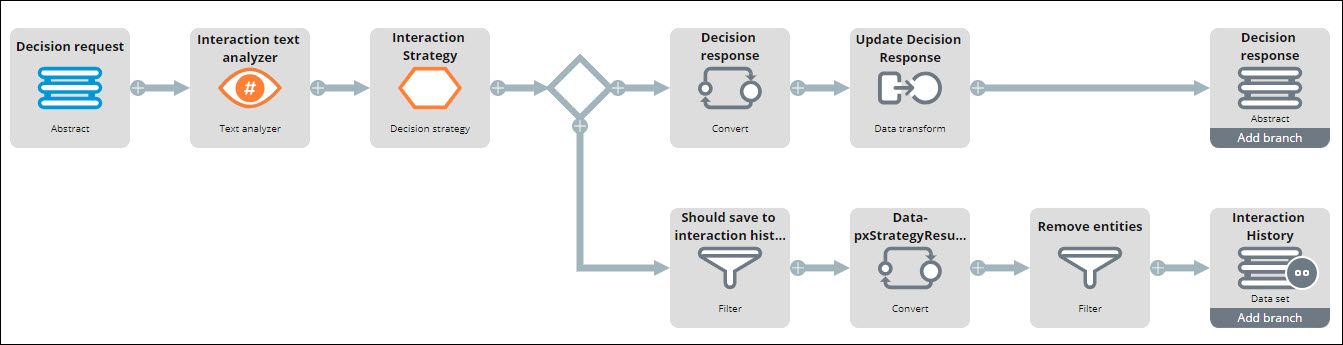 The components of the pyInteractionDF data flow and the connections between                         them.