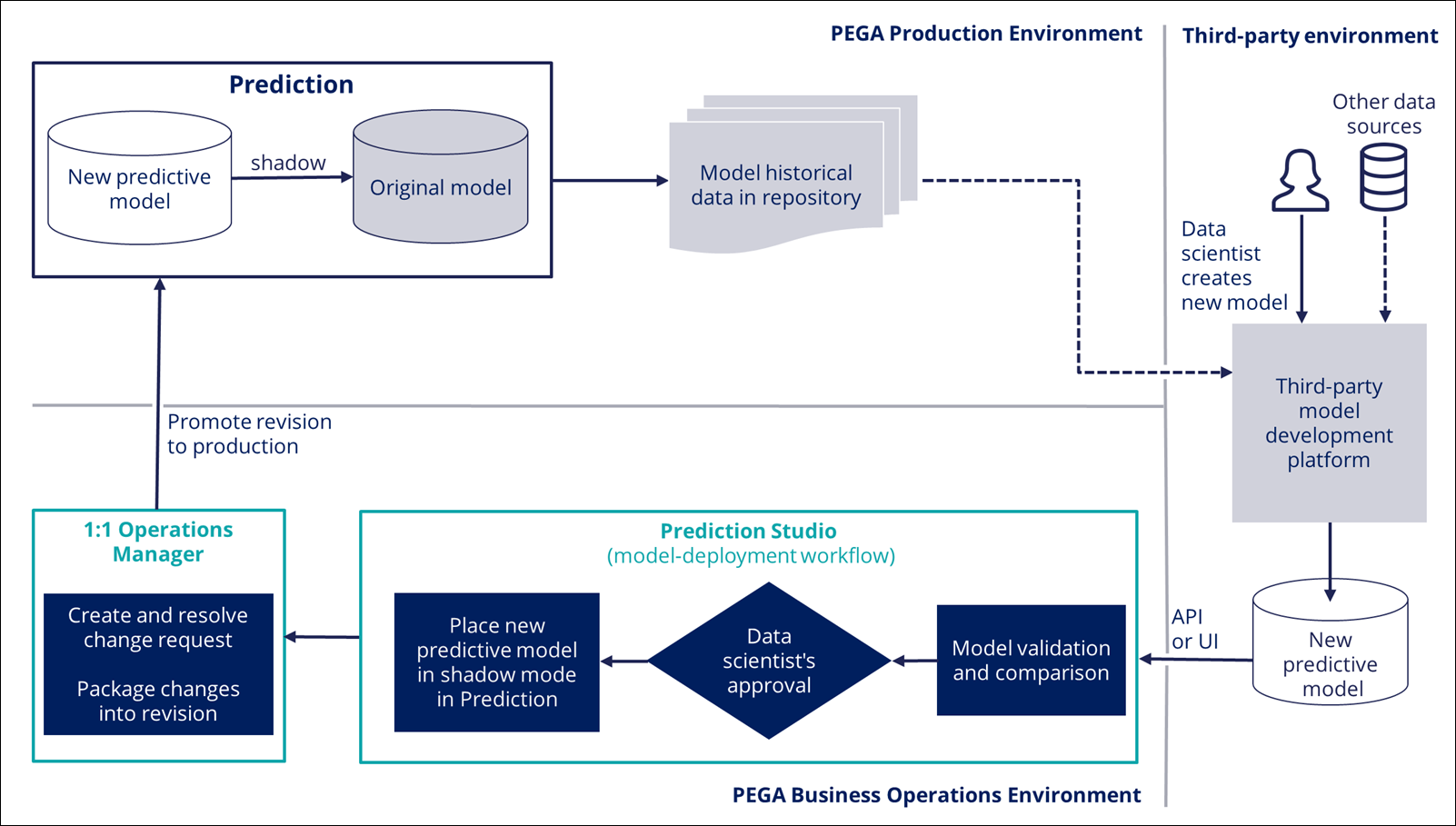 A model update process in an environment with Pega Customer Decision Hub                         and Pega 1 to 1 Operations Manager, showing the workflow from third-party                         environment through BOE to production.