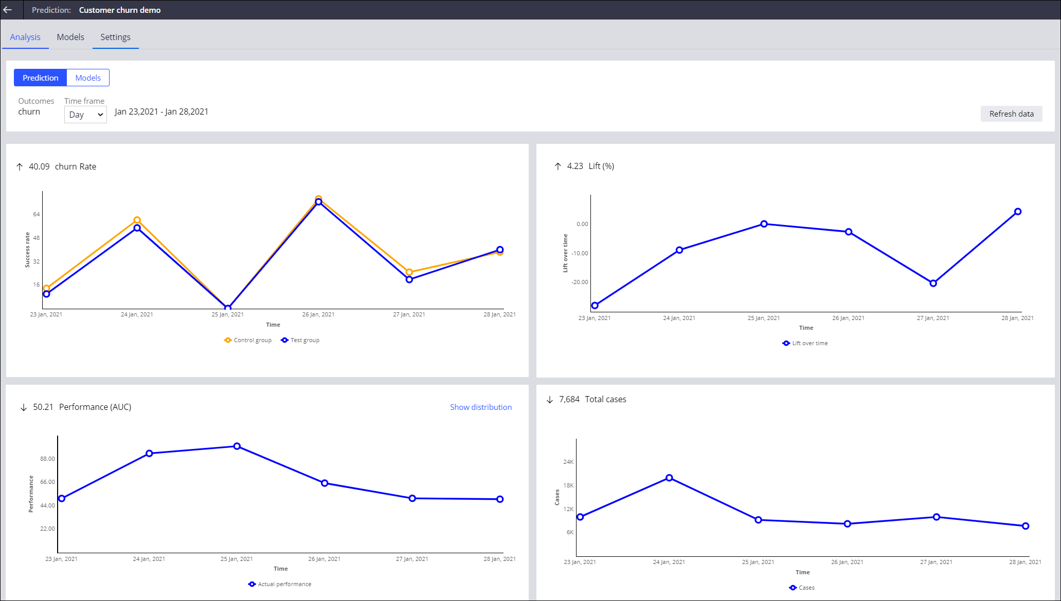 The Analysis tab in a prediction showing the performance                                         charts for churn.