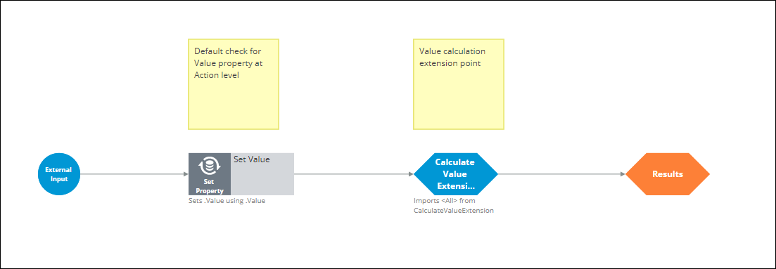 The Calculate Business Value strategy with the Calculate Value Extension extension               point