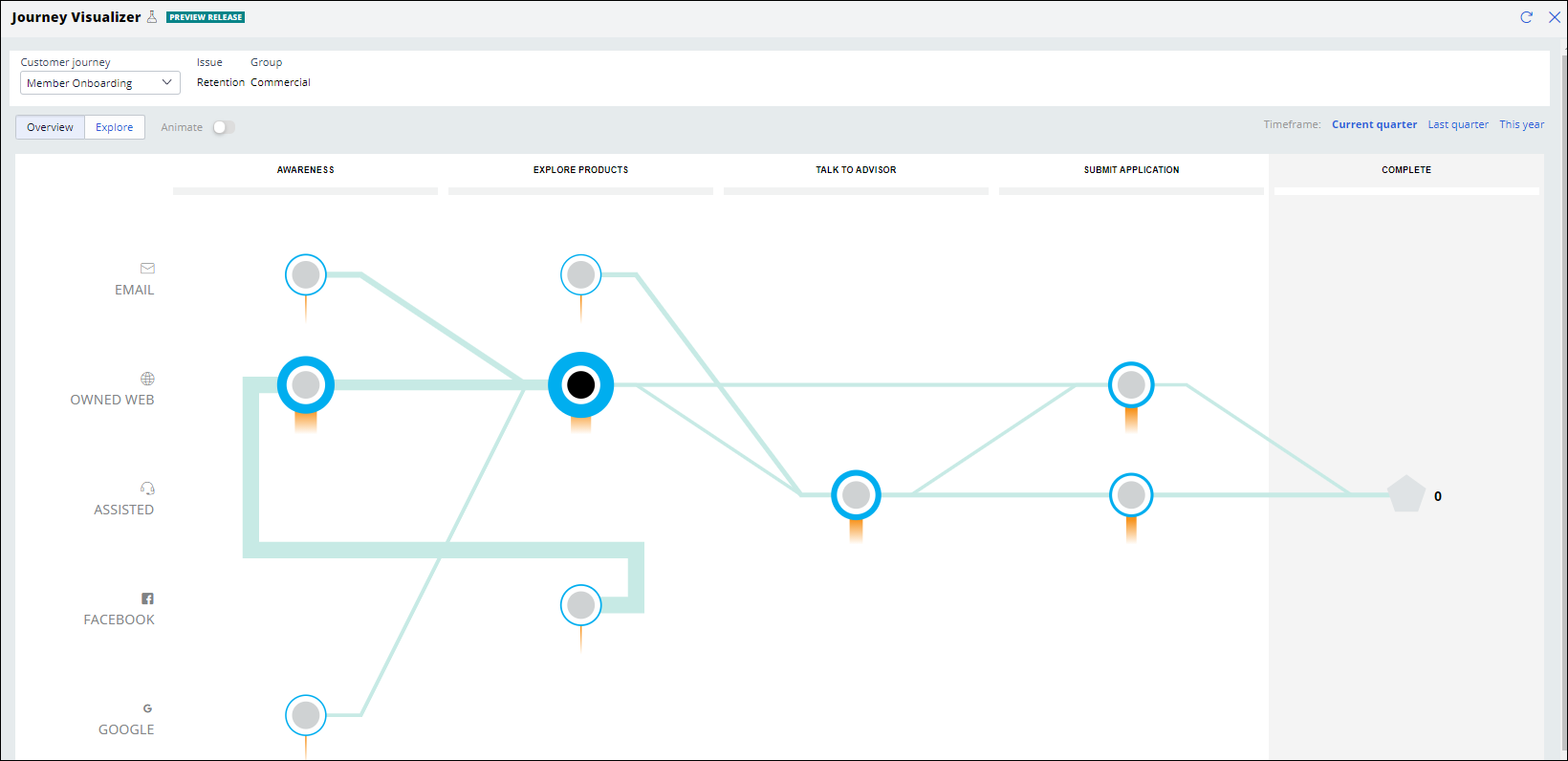 Aggregated visualization of the customer journey