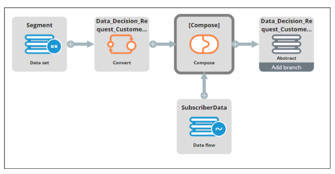 Data flow for testing the Next-Best-Action strategy framework