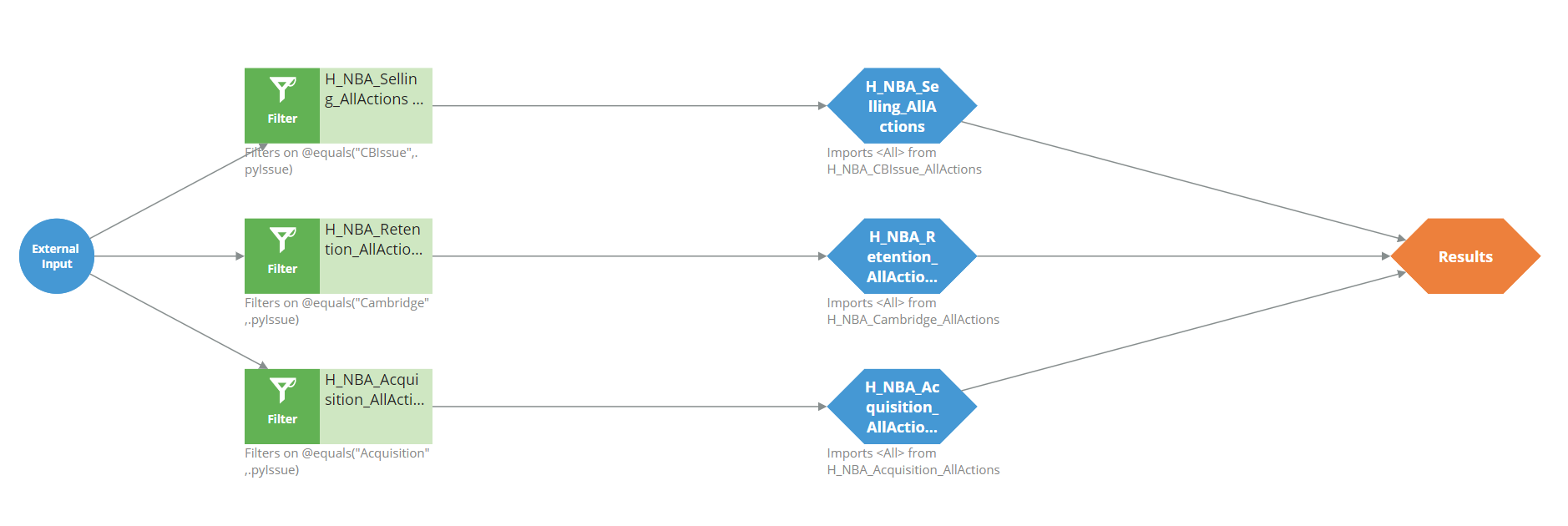 Sample configuration of the top-level All Actions strategy