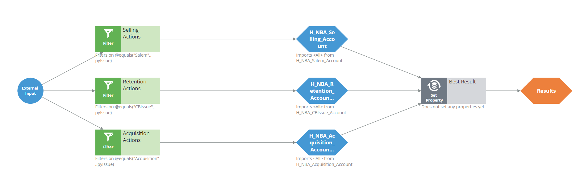 Sample configuration of the top-level Account context strategy