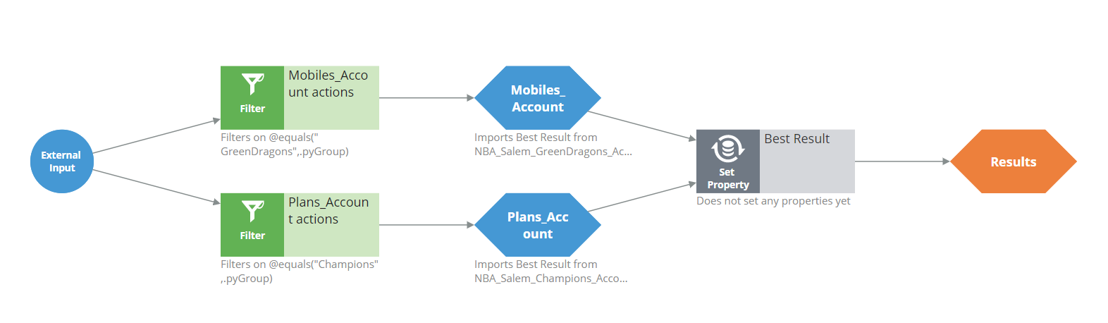 Sample configuration of an issue-level Account context strategy