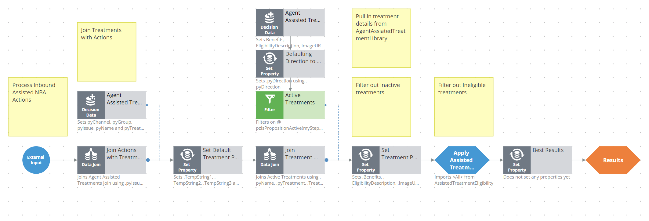 The AssistedTreatment strategy
