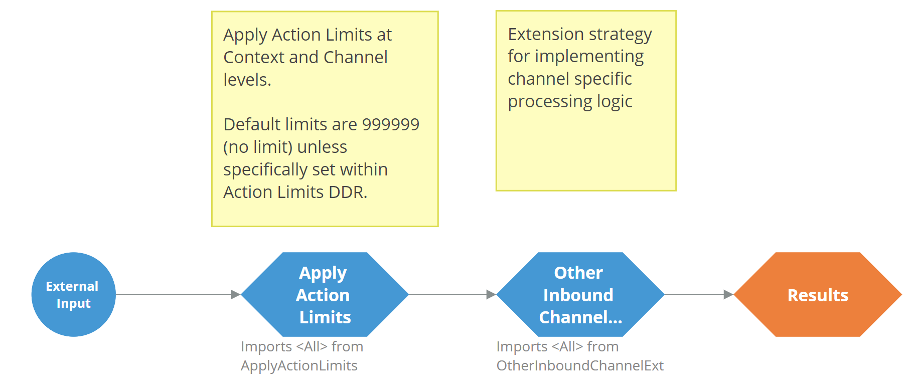 AssistedOtherChannel strategy