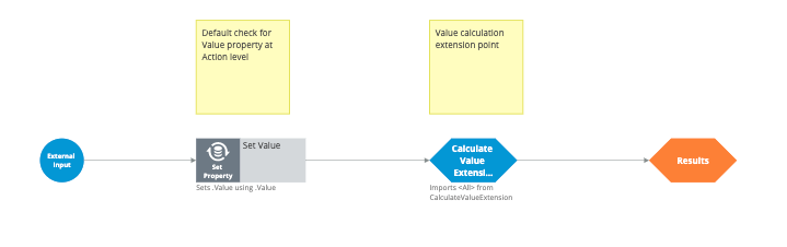 The CalculateBusinessValue strategy
