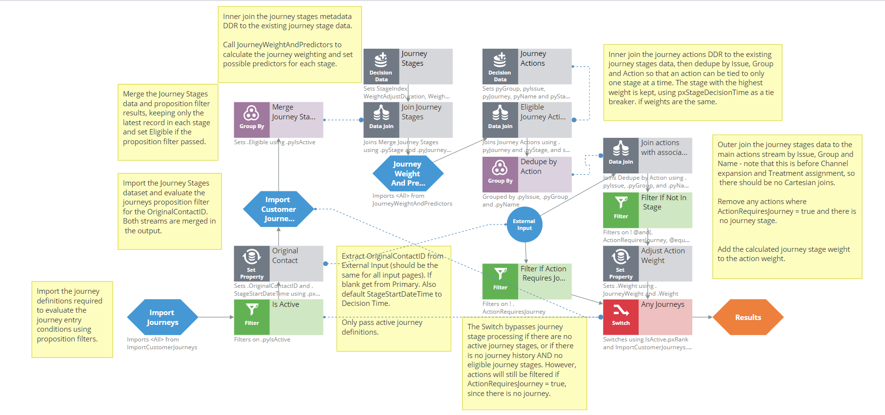 Strategy components: customer journeys