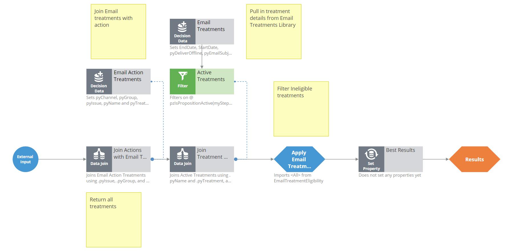 The EmailChannel strategy