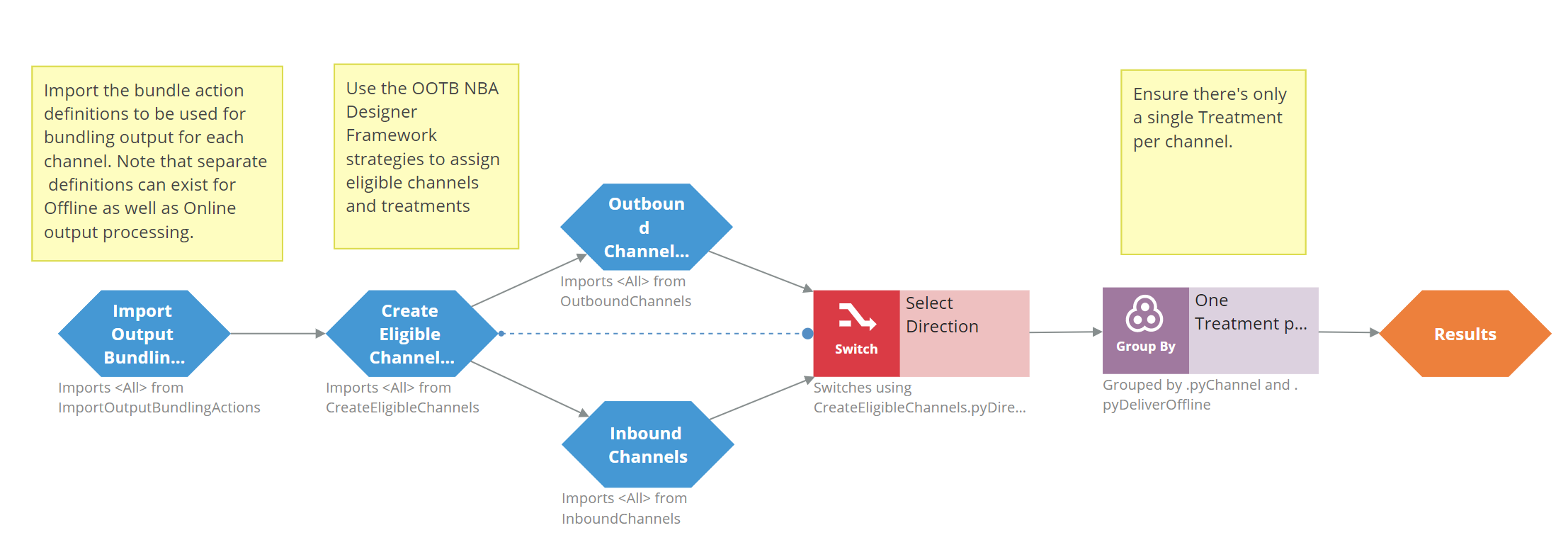 The Get Output Bundling Actions strategy