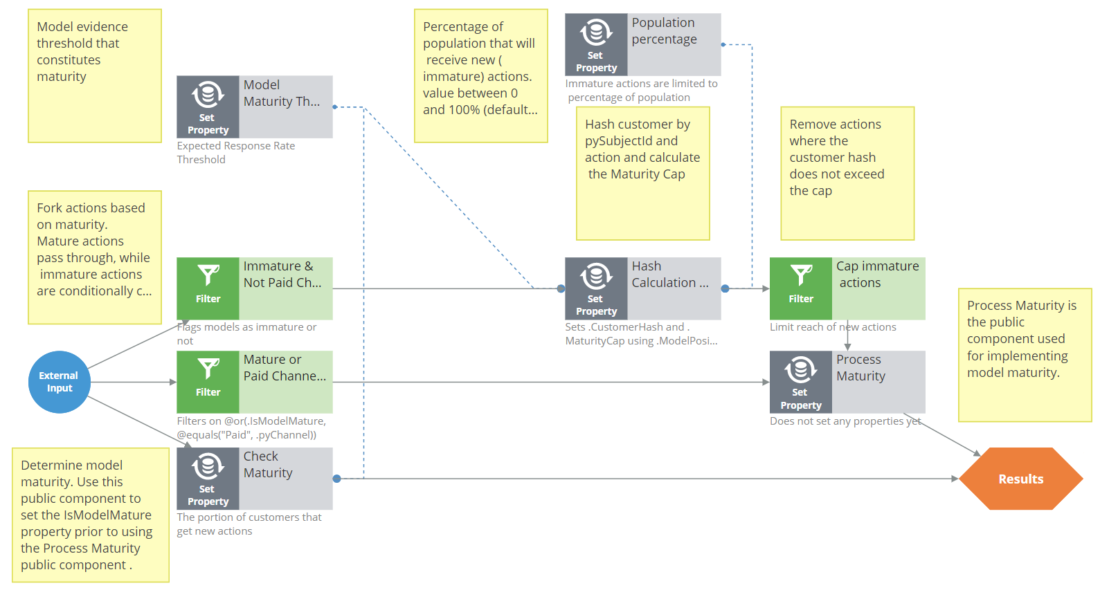 HandleModelMaturity strategy
