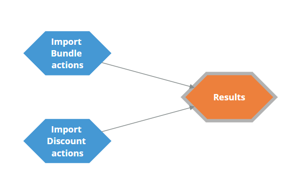 Sample configuration of the Import Actions strategy