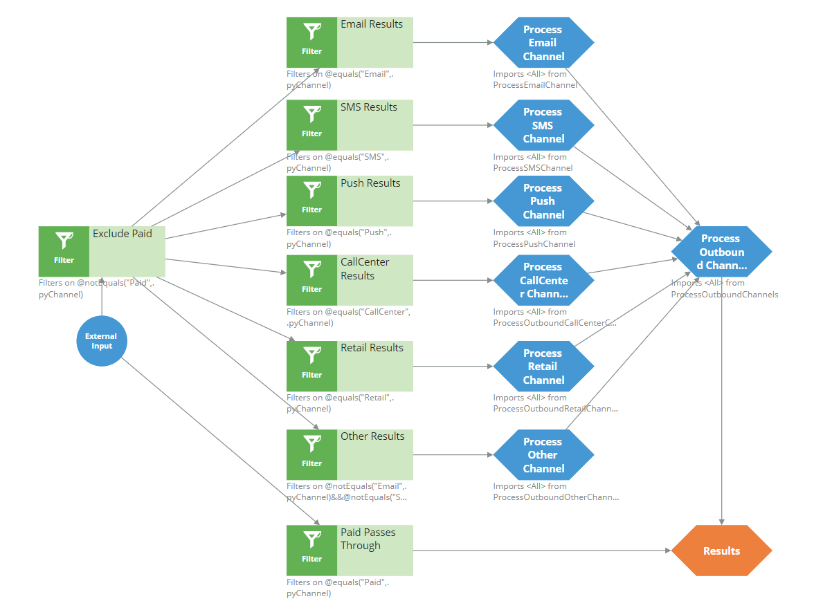 The OutboundChannelProcessing strategy