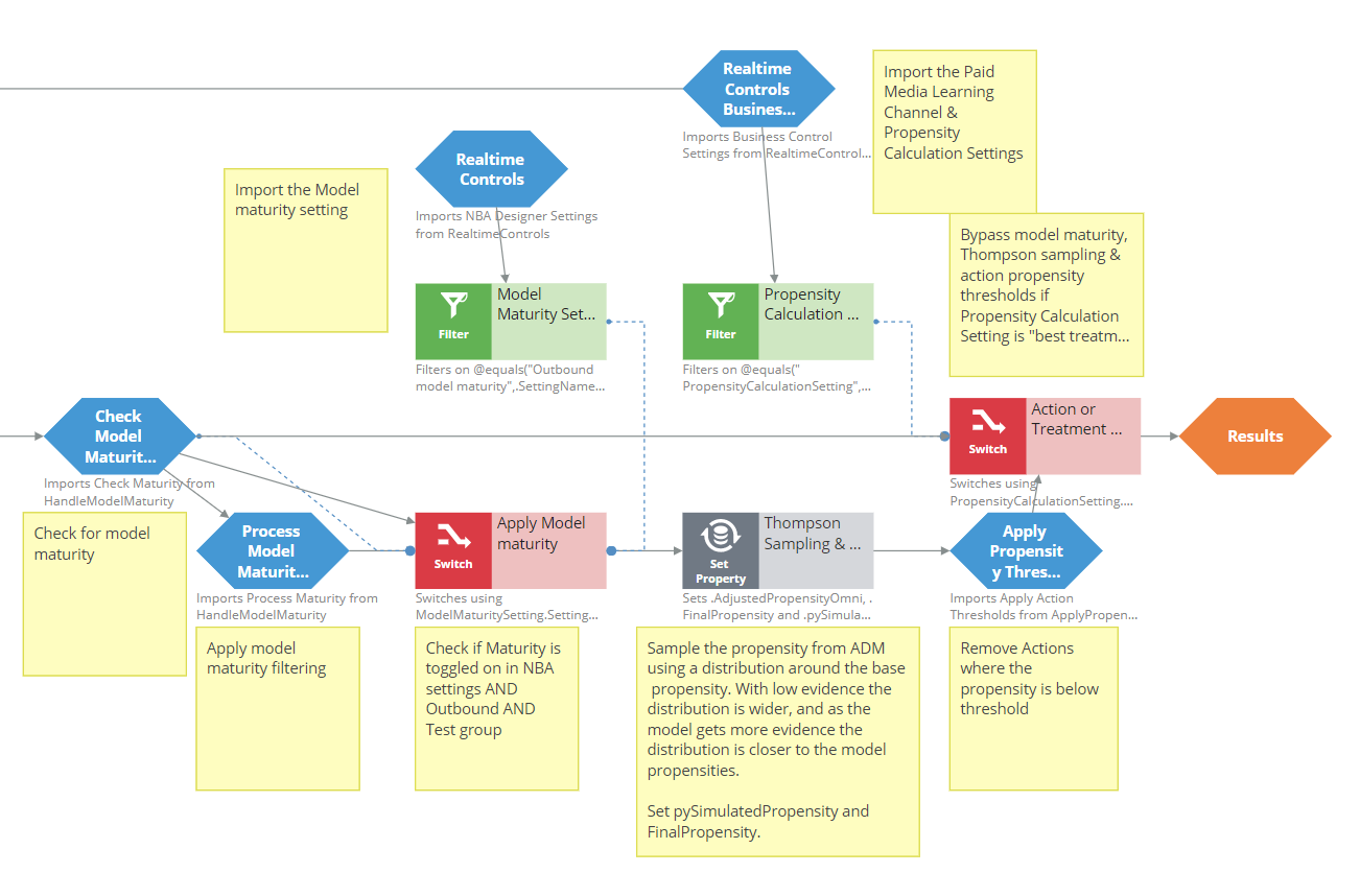 PredictActionPropensity strategy - model maturity, Thompson sampling, propensity             thresholds
