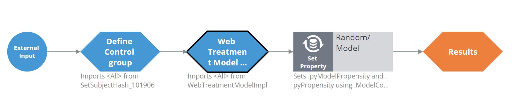 PredictWebPropensity strategy