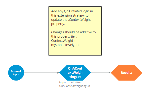 QnAContextWeighting strategy