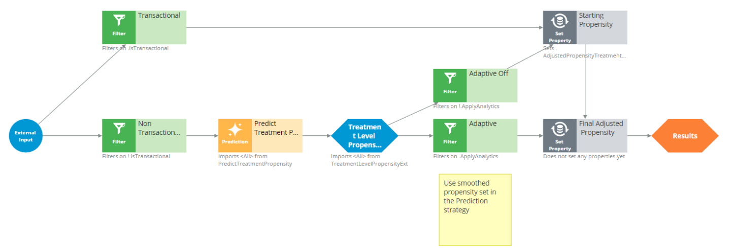The TreatmentLevelPropensity strategy