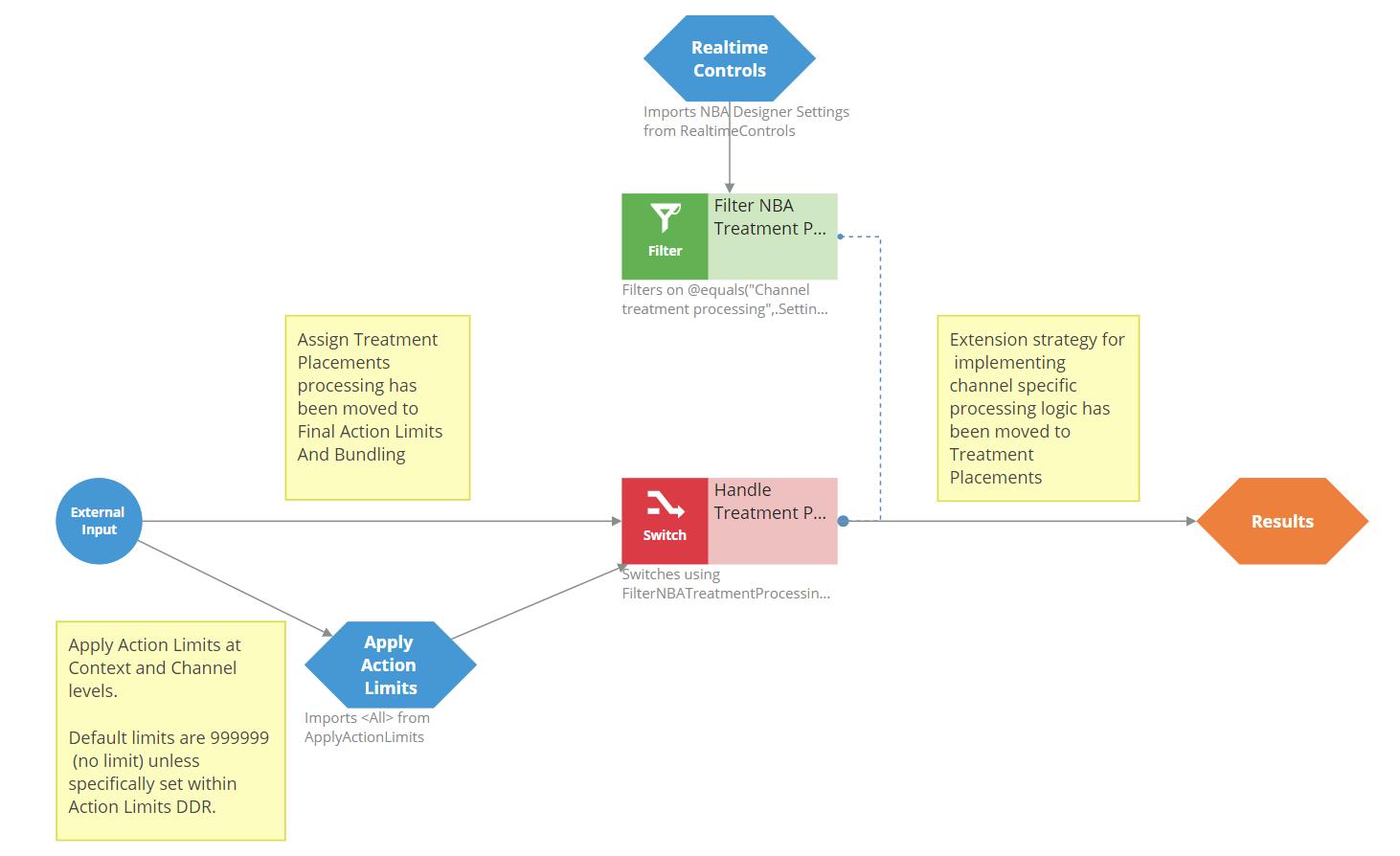 Process Web Channel strategy