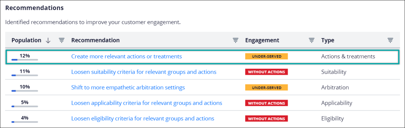 A list of Value Finder recommendations for underserved customers and customers                     without actions.